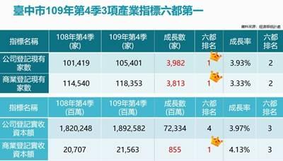 中市109年Q4經濟指標3項六都第一