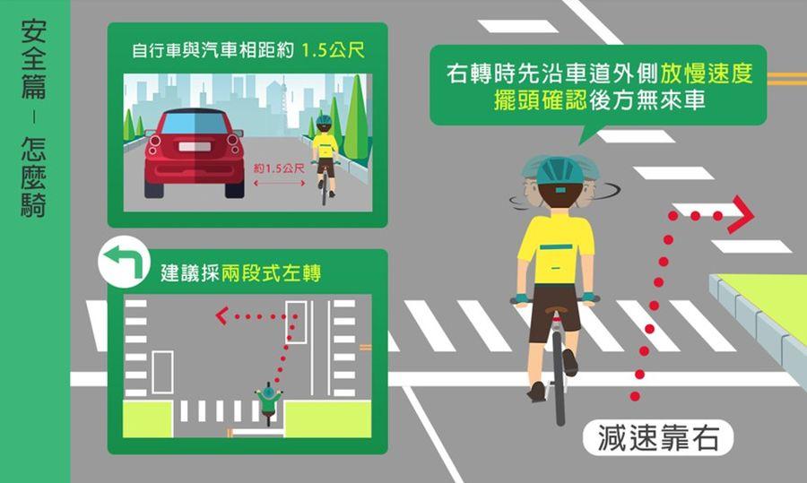 騎乘自行車了解相關路權 確保自身安全及權益!