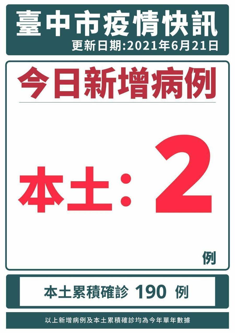 台中市今天新增兩起本土案例 均為家庭群聚感染