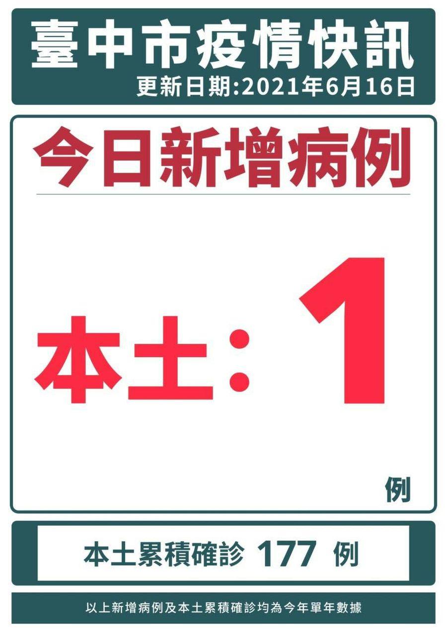 台中市今日新增1本土案例 為龍井區家庭群聚首例案鄰居