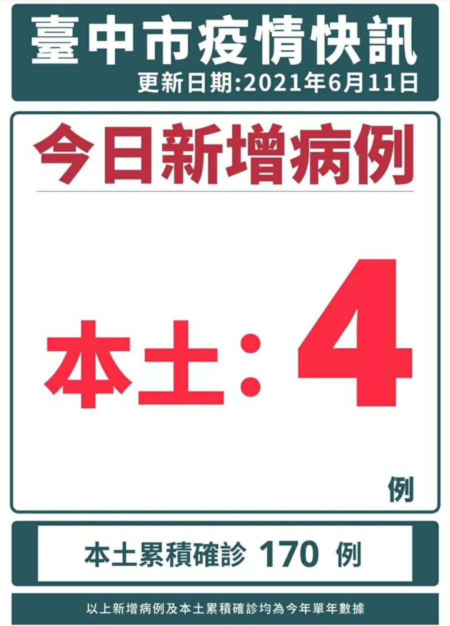 台中市今日確診4例 新光櫃姐一案 已連夜疫調與消毒